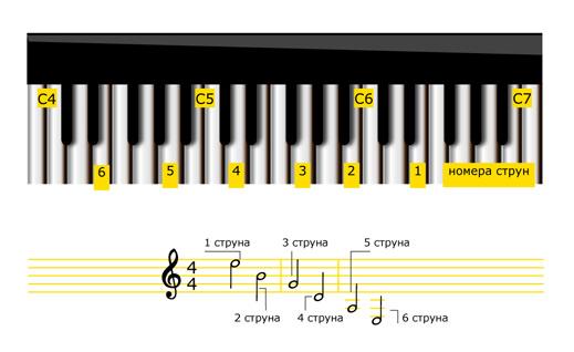 Настройка по клавишным с